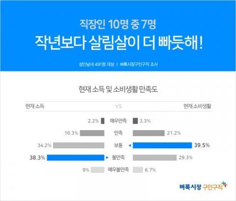 벼룩시장구인구직이 성인 남녀 491명을 대상으로 설문조사한 응답자 10명 중 7명은 '지난해에 비해 생활여건이 나아지지 않았다(68.2%)'고 답했다