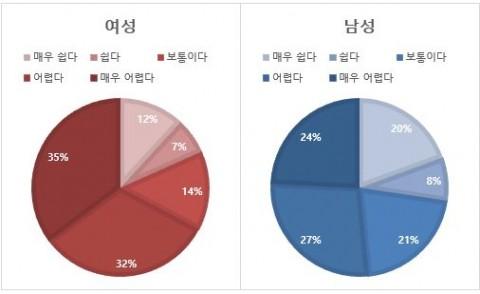 남녀별 취업 체감 난이도 설문결과 그래프