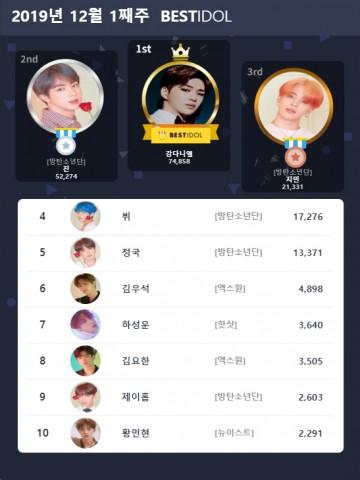 베스트아이돌 2019년 12월 1째주 투표 결과