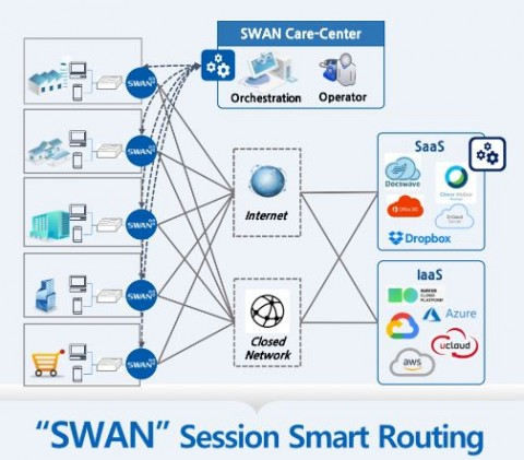 세션 스마트 라우팅 분야의 선두 주자인 128 테크놀로지가 자사의 세션 스마트 라우터에 의해 구동되는 고신뢰와 보안 관리 기능의 SD-WAN 서비스를 제공하기 위해 에스넷시스템과 파트너십을 체결했다고 발표했다