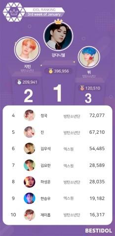 베스트아이돌 2020년 1월 3째주 투표결과
