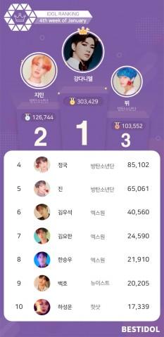 베스트아이돌 2020년 1월 4째주 투표결과
