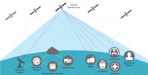 플렉스무브는 수상 경력을 보유한 세계 최대 규모의 정지 위성 네트워크인 인텔샛의 글로벌 에픽 고효율 위성 함대와 사용자들에게 끊김 없는 글로벌 연결 경험을 제공하는 인텔샛원 지상 네트워크를 바탕으로 작동한다