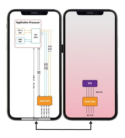 아날로직스 ANX7580 디스플레이 컨트롤러가 듀얼 스크린 휴대용 모바일 기기를 지원한다