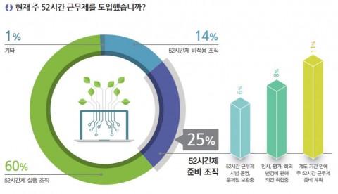 52시간 근무제 도입 현황 조사, 출처 한국IDG