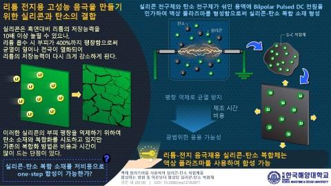 리튬 전지용 고성능 음극을 만들기위한 실리콘과 탄소의 결합
