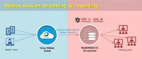 위안소프트가 시스코 웹엑스용 레코딩·스트리밍 서버를 출시했다