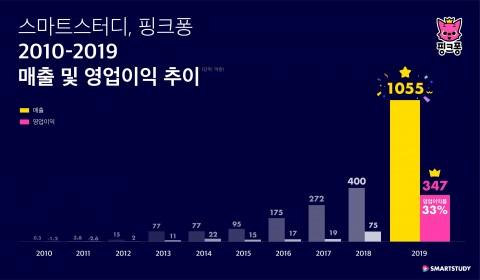 스마트스터디 핑크퐁 2010-2019 매출 및 영업이익 추이