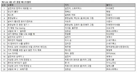 예스24 3월 3주 종합 베스트셀러