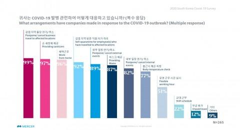 COVID-19 발병 관련 대응 응답 결과