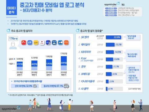 중고차 판매 모바일 앱 로그 '설치·이용자 수' 분석