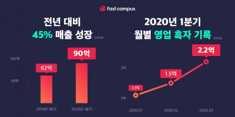 패스트캠퍼스, 2020년 1분기 월평균 매출 30억 돌파 및 분기 흑자전환