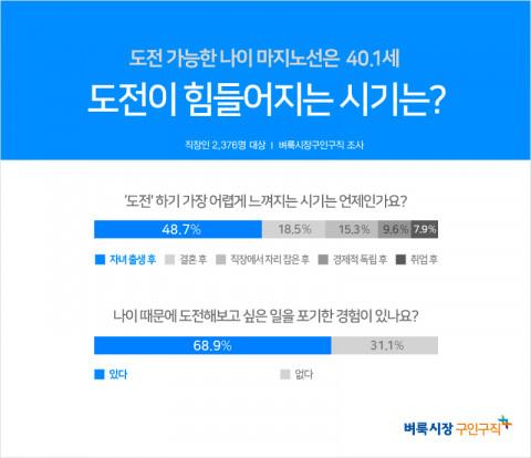 벼룩시장구인구직이 직장인 2376명을 대상으로 조사한 결과 직장인의 88.2%가 '나이를 먹는 것이 부담스럽다'고 답했다