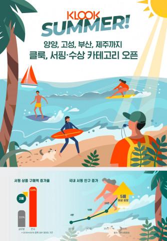 클룩 국내 서핑·수상 카테고리 오픈 및 국내 서핑 시장 규모·인구증가율 인포그래픽 포스터