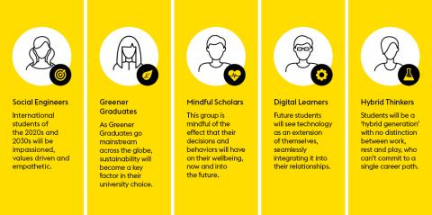 미래의 학생 만나기: 국제 교육의 미래 보고서에서 공개된 새로운 학생 프로필