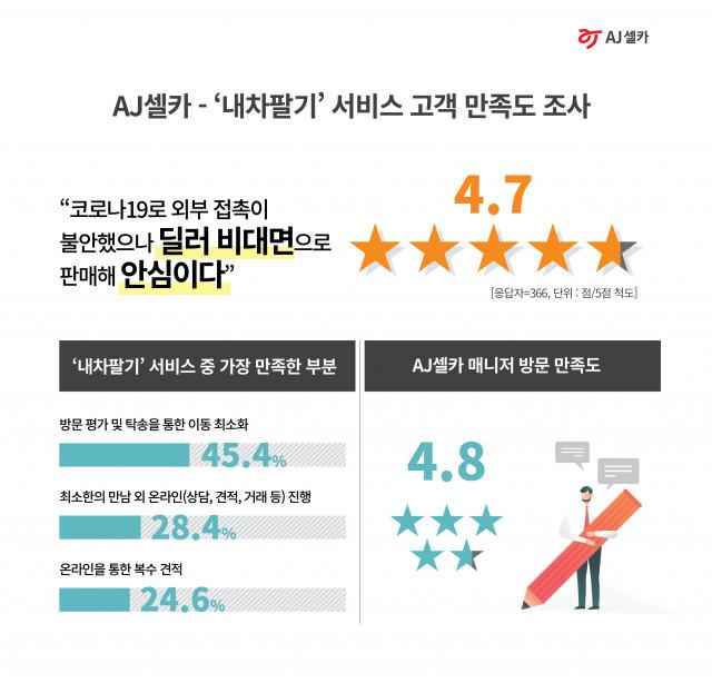 AJ셀카 '내차팔기' 서비스 고객 만족도 조사 결과