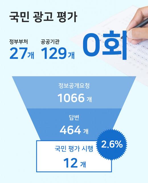 공익기관 광고 국민 평가 결과