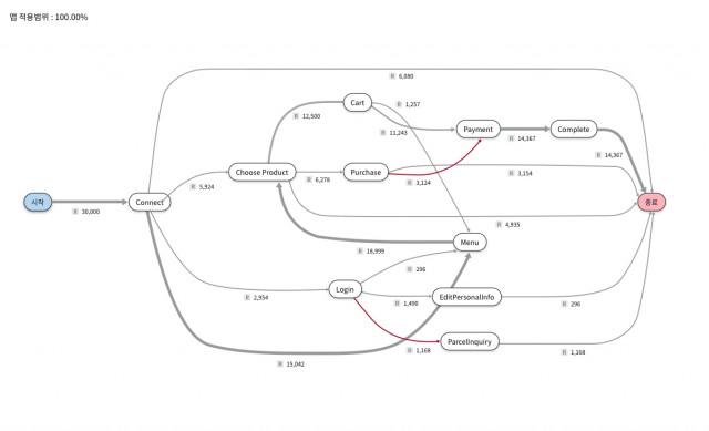 프로디스커버리(ProDiscovery) 활동 패턴 분석