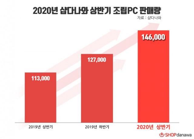 2020년 샵다나와 상반기 조립 PC 판매량 그래픽 자료
