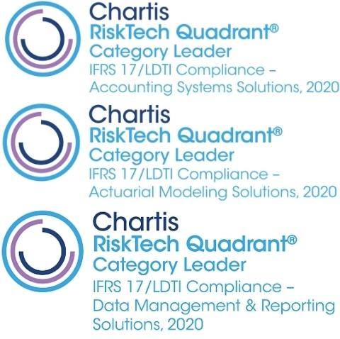 무디스 애널리틱스가 차티스 리서치 최신 보고서 3개 시스템 부문 모두에서 카테고리 리더로 선정됐다