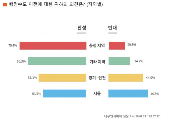 행정수도 이전에 대한 의견 지역별 응답 결과