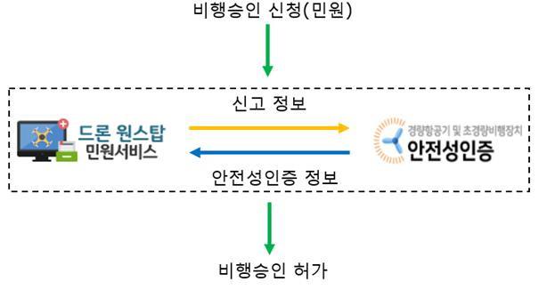 드론 원스탑 시스템의 안전성 인증과 시스템 간 데이터 연계