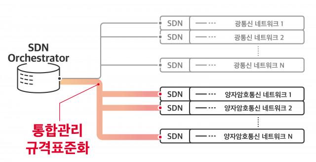 양자암호통신 네트워크 SDN 인터페이스 표준화