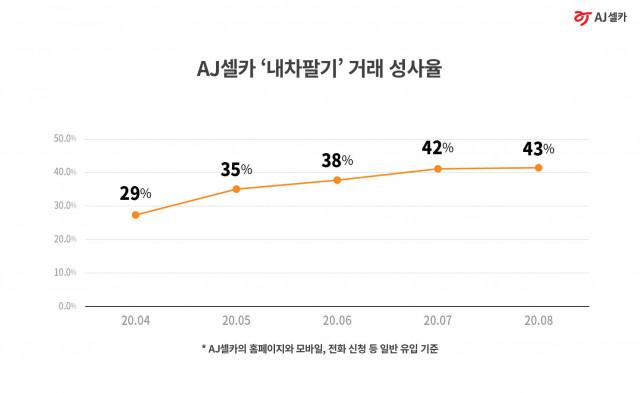 AJ셀카 '내차팔기' 거래 성사율