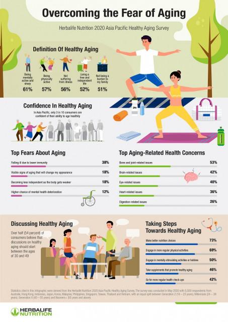 허벌라이프 뉴트리션이 '2020 아시아 태평양 헬시에이징 조사(2020 Asia Pacific Healthy Aging Survey)' 결과를 발표했다