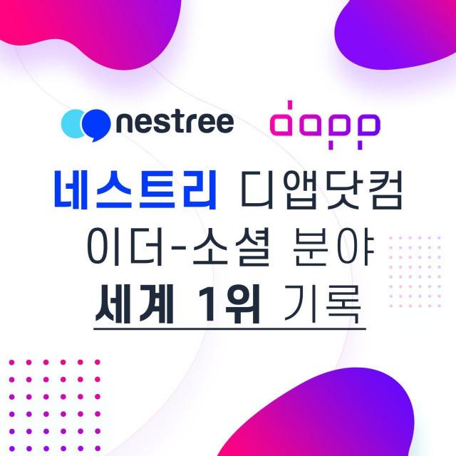 네스트리(Nestree), 디앱닷컴 이더리움-소셜 분야 세계 1위 기록