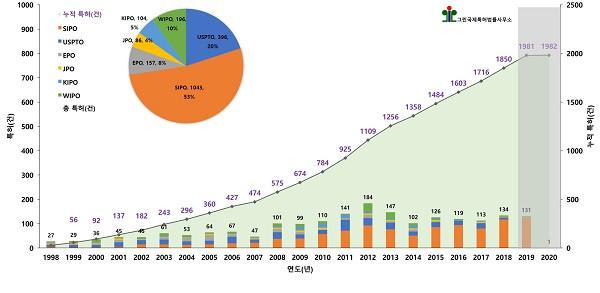 비식용 GM작물 개발 기술 분야 연도별, 국가별 특허출원 동향, 그린국제특허법률사무소