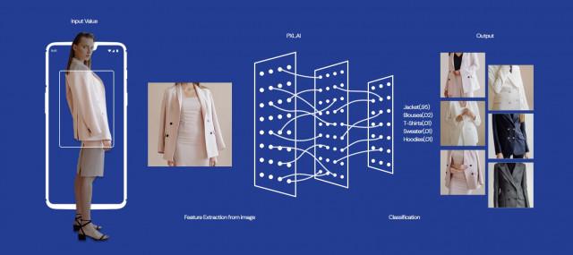 오드컨셉 AI 기술은 사람이 육안으로 식별하는 패션 상품의 모든 속성을 분석하고 이를 바탕으로 동일 또는 유사 상품 추천, 스타일링 제안을 할 수 있다