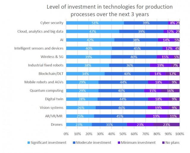 향후 3년간의 기술 투자