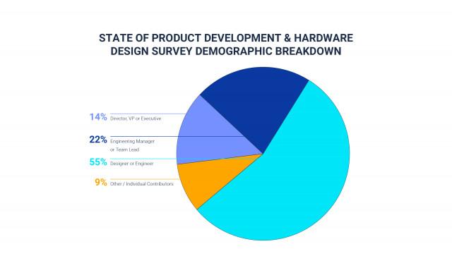 PTC의 온쉐이프의 의뢰로 진행된 조사. 제품 개발 및 하드웨어 설계 현황 조사는 오늘날의 설계 및 제조 팀이 직면 한 가장 큰 과제를 다루고 있다
