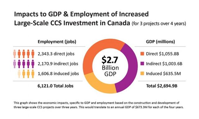 국제CCS지식센터와 RSM Canada가 공동 발표한 백서는 경제적으로 지속 가능한 탄소 저감 방식인 대규모 CCS 도입을 통해 캐나다 GDP와 고용률이 크게 상승할 것으로 전망한다