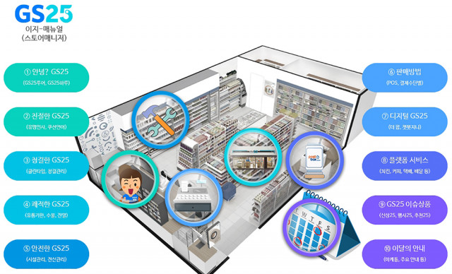 GS25 스토어매니저 교육플랫폼 화면
