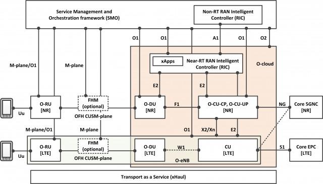 O-RAN 플러그페스트 2020 통합 및 테스트 구성