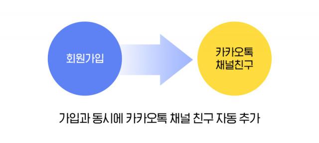 킵그로우 싱크는 빠른 회원가입과 동시에 카카오톡 채널 친구가 자동으로 추가된다