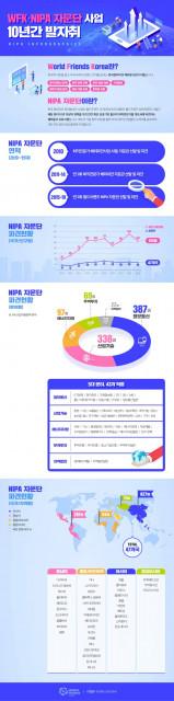월드프렌즈 NIPA 자문단 10년 연혁 인포그래픽