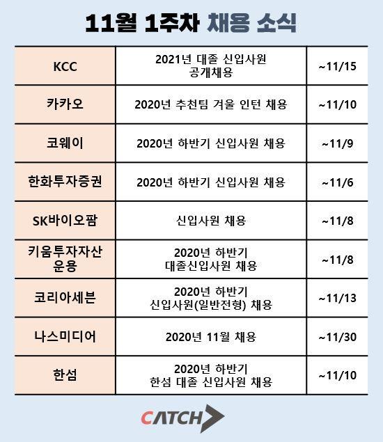 캐치가 공개한 11월 1주차 알짜 계열사 채용 속보
