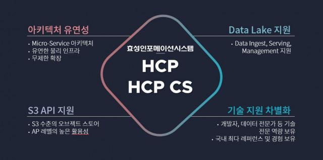 효성인포메이션시스템이 HCP Cloud Scale를 출시했다