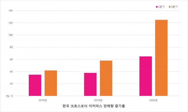 한국 크로스보더 이커머스 판매량 증가율