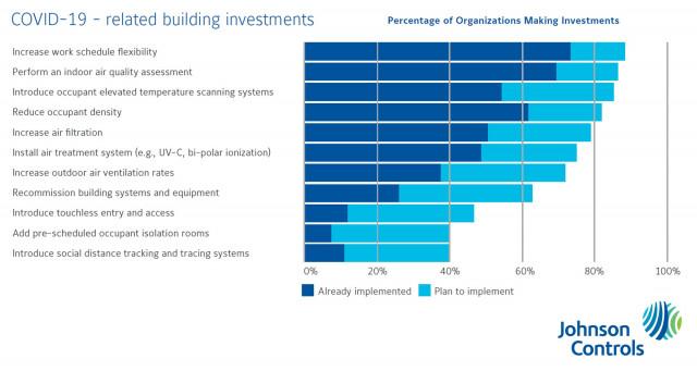 존슨콘트롤즈 2020 EEI 조사 결과, 코로나19 관련 빌딩 투자 부문과 현황