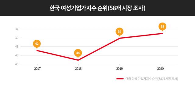 마스터카드가 발표한 여성기업가지수의 한국 순위 변화
