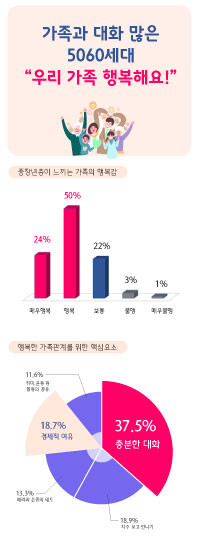 임팩트피플스 설문조사 결과 중장년층 74%는 우리 가족이 행복하다고 답했다