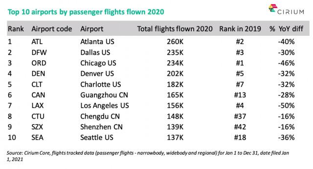 시리움의 새 보고서 시리움 에어라인 인사이트 리뷰 2020에서 2020년 세계에서 가장 붐비는 공항 10곳을 확인할 수 있다
