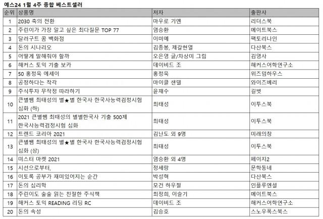 예스24 1월 4주 종합 베스트셀러