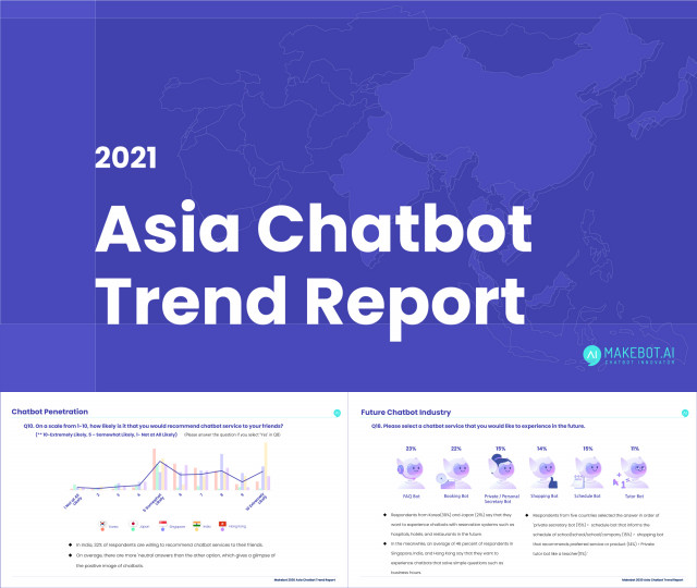The customized AI chatbot building company Makebot published the 2021 Asia Chatbot Trend Report. Since 2018, it has published a chatbot trend report annually. In the 2021 edition, it selected five countries in Asia including Hong Kong, Singapore, India, Japan, and Korea to highlight the perception toward chatbots in these countries. You can download the report at http://makebot.ai/. Makebot provides an AI-powered chatbot service. With a single chatbot, it can link with various social networking platforms including Facebook, WhatsApp, and Line. It can also offer multi-language services on its chatbot. Makebot has attracted attention in the chatbot market with numerous international clients in diverse industries including financial services, healthcare, retail, eCommerce, education, and tourism