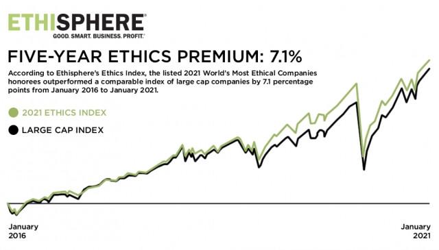 올해 세계의 가장 윤리적인 기업으로 지정 받은 상장기업의 총합 지수인 에티스피어의 2021년 윤리 지수가 대형주 기업들의 지수를 지난 5년 보다 7.1퍼센티지 포인트 능가한 것으로 나타났다