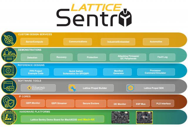 래티스 센트리 솔루션 스택은 개발자가 플랫폼 펌웨어 보안에 대한 NIST 지침(NIST SP-800-193)을 준수하는 사이버 복원 시스템 제어 애플리케이션을 만들 수 있도록 도와준다. 이는 전체 참조 플랫폼, 완전히 검증된 IP 빌딩 블록, 사용하기 쉬운 FPGA 설계 도구, 참조 설계 및 맞춤형 설계 서비스 네트워크로 구성된다